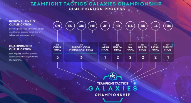 Read more about the article Riot Games lança Campeonato Teamfight Tactics: Galáxias