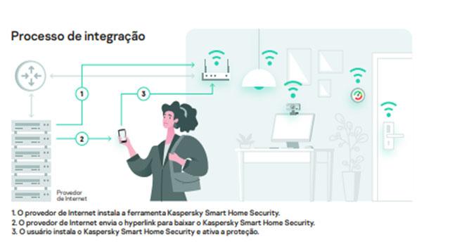 Read more about the article Solução da Kaspersky permite conectividade segura em casa